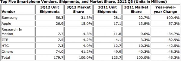 Tabela - Envios mundiais de smartphones Q3 2012 - IDC