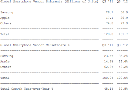 Tabela - Envios mundiais de smartphones Q3 2012 - Strategy Analytics