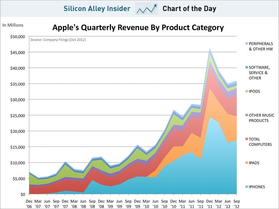 Gráfico com as receitas da Apple para o FQ4 2012