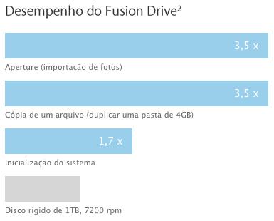 Gráfico - Performance do Fusion Drive
