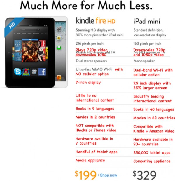 Comparativo (especificações) entre Kindle Fire HD e iPad mini