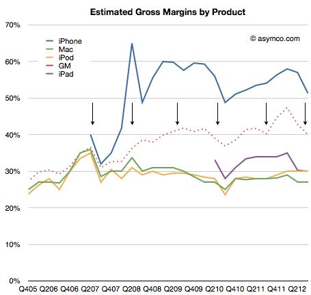Gráfico com as estimativas de margens de lucro da Apple