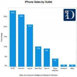 Gráfico - iPhones vendidos por revendedoras vs. pela Apple