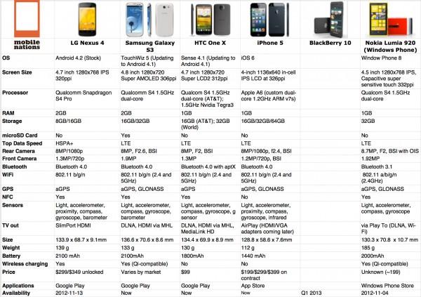 Comparativo entre smartphones