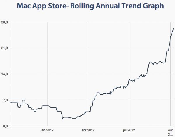 Gráfico - tempo de aprovação de aplicativos na Mac App Store