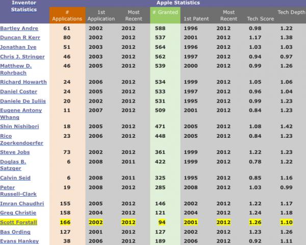 Ranking de patentes