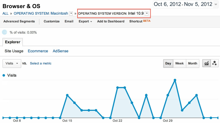 Google Analytics do 9to5Mac mostrando visitas do OS X 10.9