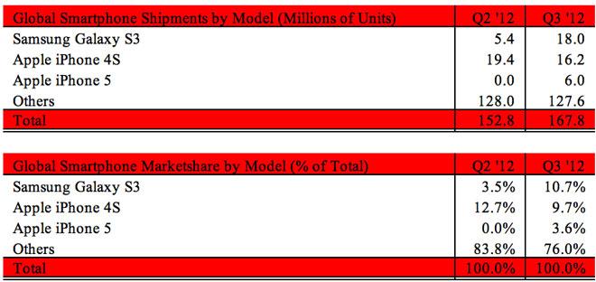 Ranking de vendas (S III e iPhone) durante o terceiro trimestre de 2012