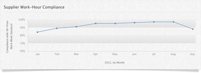 Gráfico de conformidade de fornecedoras com as horas de trabalho (setembro)