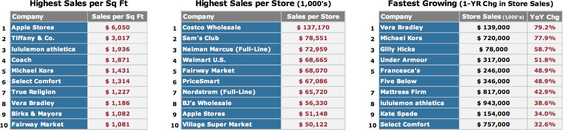 Ranking de lojas