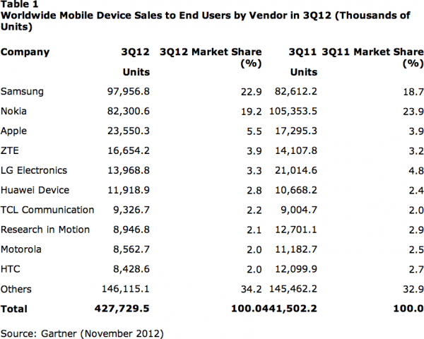 Tabela - Worldwide Mobile Device Sales to End Users by Vendor in 3Q12 (Thousands of Units)