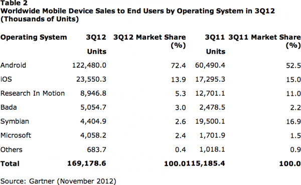Tabela - Worldwide Mobile Device Sales to End Users by Operating System in 3Q12 (Thousands of Units)