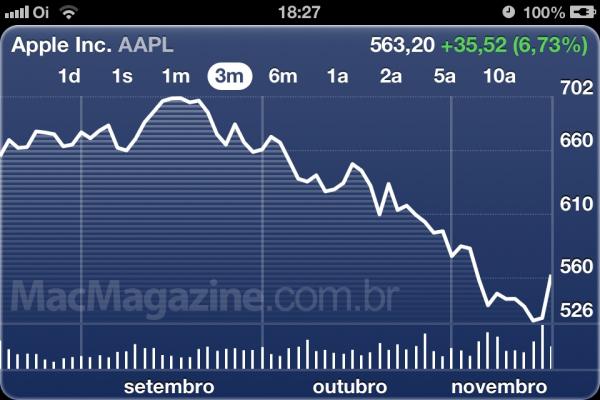 AAPL nos últimos três meses