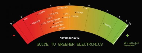 Ranking do Greenpeace