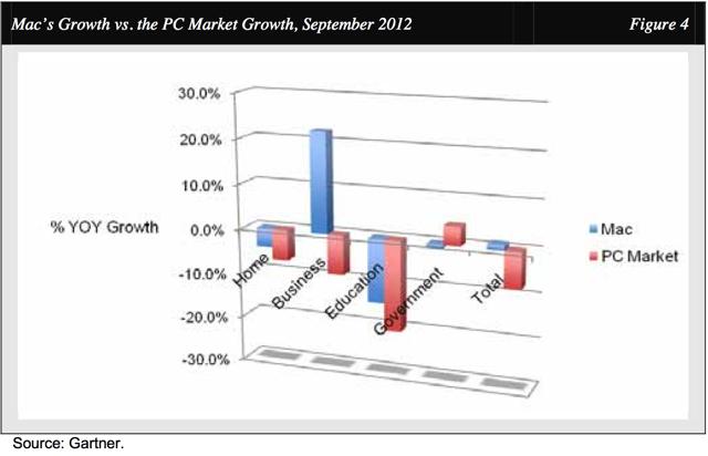 Gráfico - Crescimento nos variados segmentos do mercado de computadores