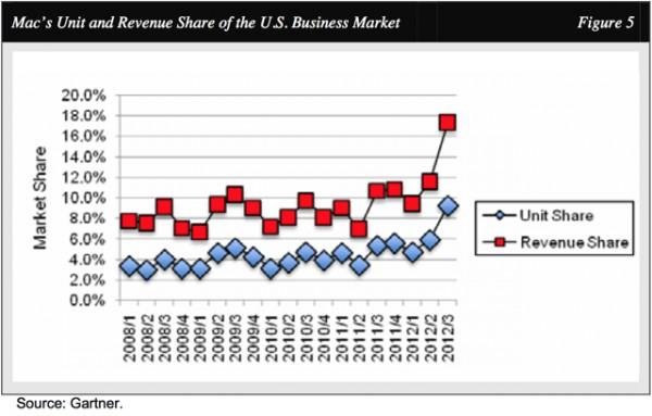 Gráfico - Participação na receita do mercado corporativo americano de computadores durante o terceiro trimestre de 2012