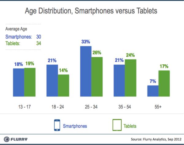 Flurry - Divisão por idade dos usuários de tablets e smartphones