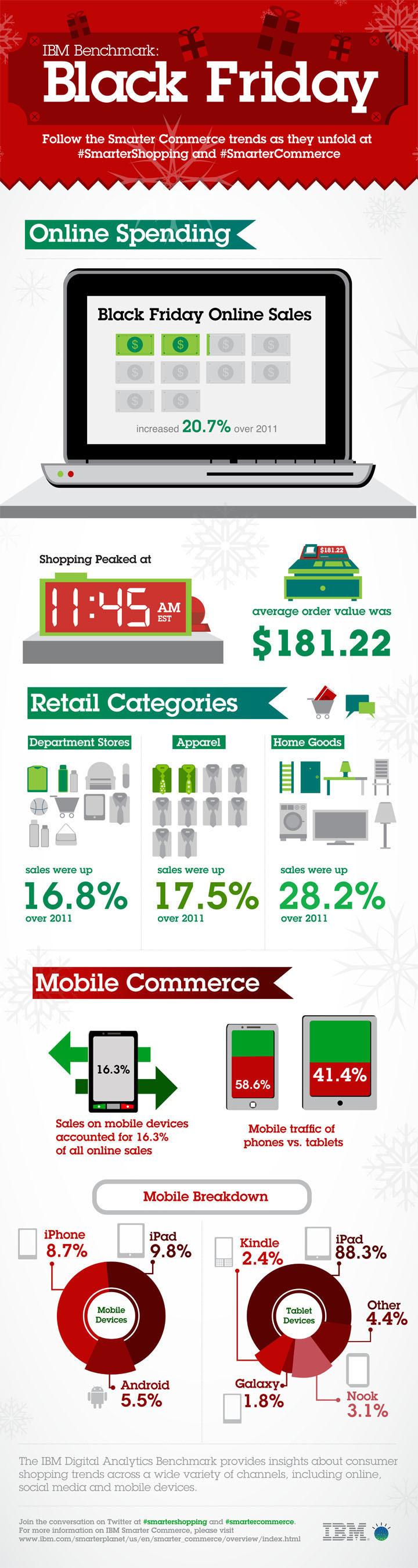 Infográfico da Black Friday (IBM)