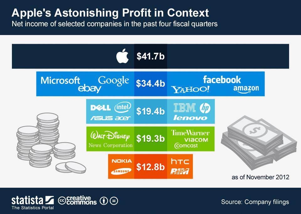 Gráfico - Receitas da Apple em 2012