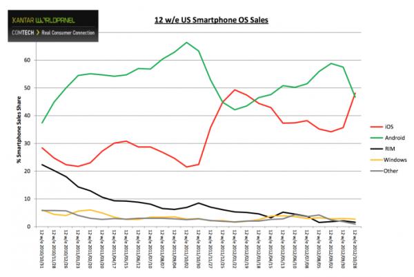 Gráfico: iOS vs. Android