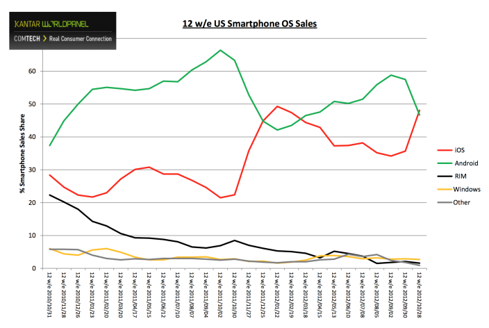 Gráfico: iOS vs. Android