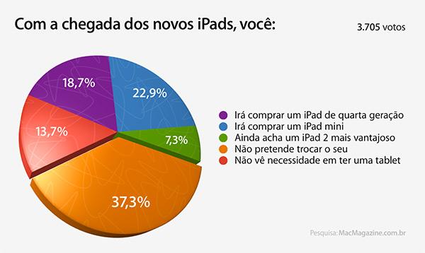 Enquete sobre iPads