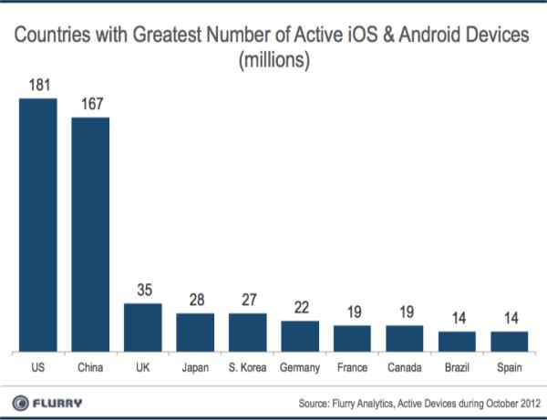 Base de usuários do Android e do iOS em diversos países