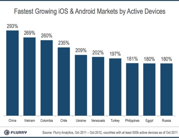 Crescimento da base de usuários do Android e do iOS em diversos países