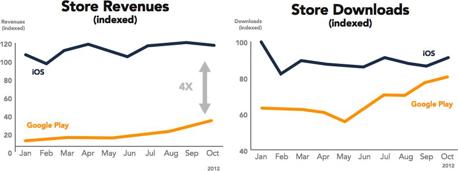 Google Play vs. App Store - Receita e downloads