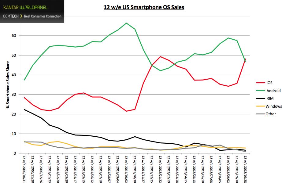 Kantar Worldpanel - Participação nas vendas de smartphones nos Estados Unidos