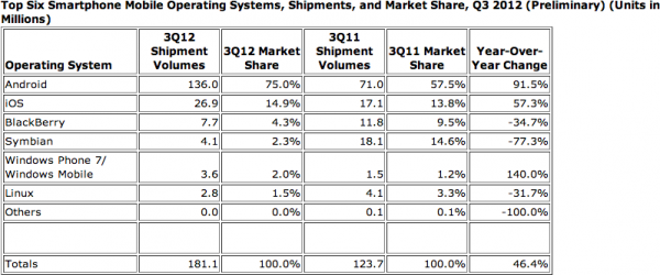 Top 6 sistemas de smartphones no Q3 2012, IDC