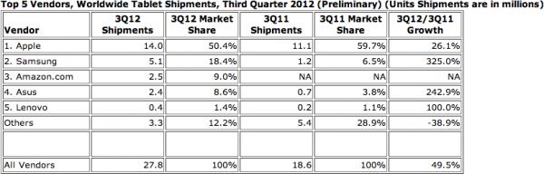 Top 5 fabricantes de tablets no Q3 2012, IDC