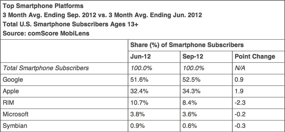 Top plataformas de smartphones em setembro 2012, comScore