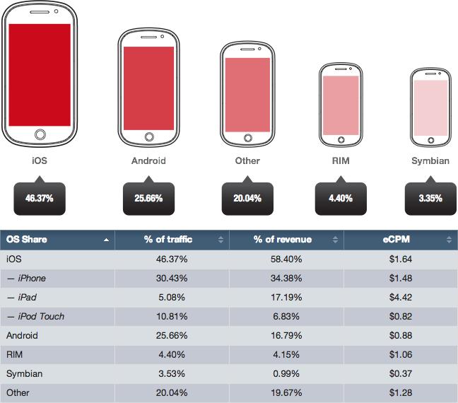 Tabela - Publicidade em plataformas móveis, do Opera