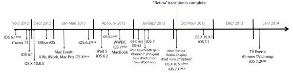 Timeline de produtos da Apple