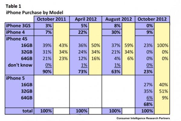 Gráfico da CIRP sobre vendas de iPhone