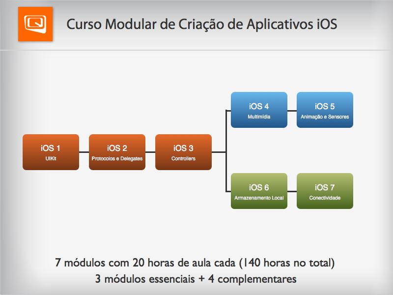 Quaddro Modular Criação Aplicativos iOS