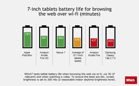 Teste de bateria com tablets de 7 polegadas