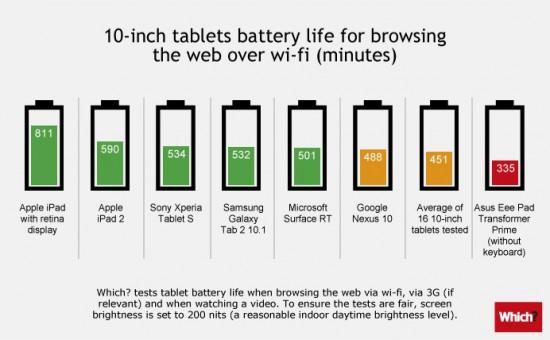 Teste de bateria com tablets de 9 polegadas