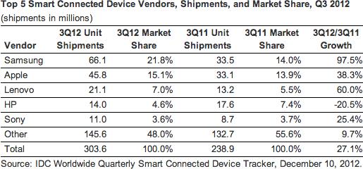 IDC - Dispositivos inteligentes Q3 2012