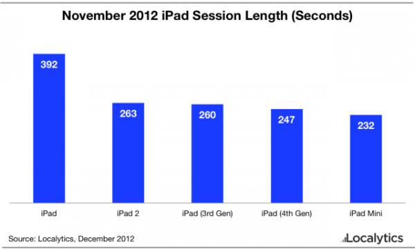 Gráfico da Localytics sobre iPads