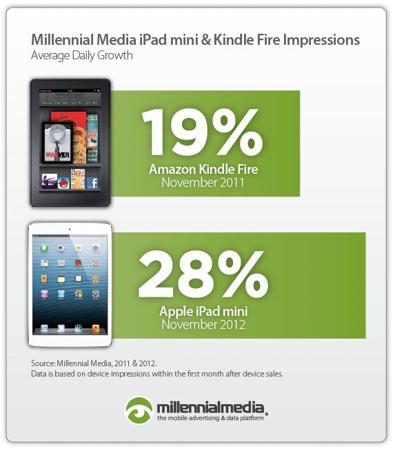 Gráfico da Millennial Media sobre o iPad mini
