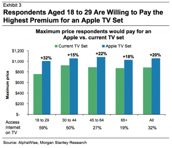 Valor médio que os consumidores pagariam pela iTV