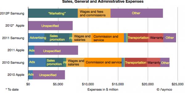 Despesas - Apple vs. Samsung