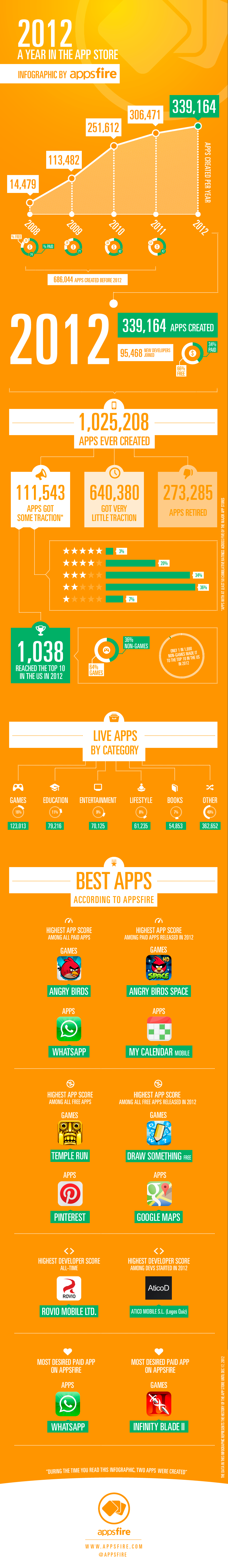 Infográfico - 2012 na App Store