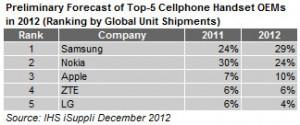 Ranking de fabricantes de celulares em 2012, da IHS iSuppli