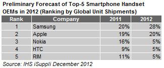 Ranking de fabricantes de smartphones em 2012, da IHS iSuppli