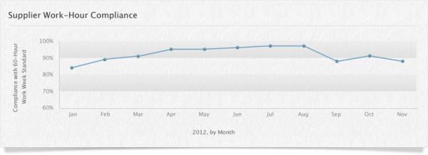 Gráfico de conformidade de fornecedoras com as horas de trabalho (novembro)