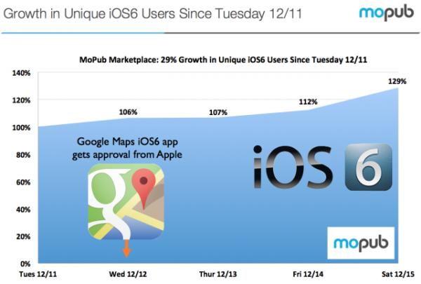 Adoção do iOS 6 após o Google Maps