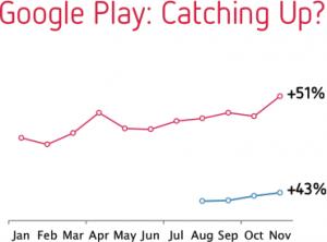 Distimo - Crescimento da receita da App Store e do Google Play
